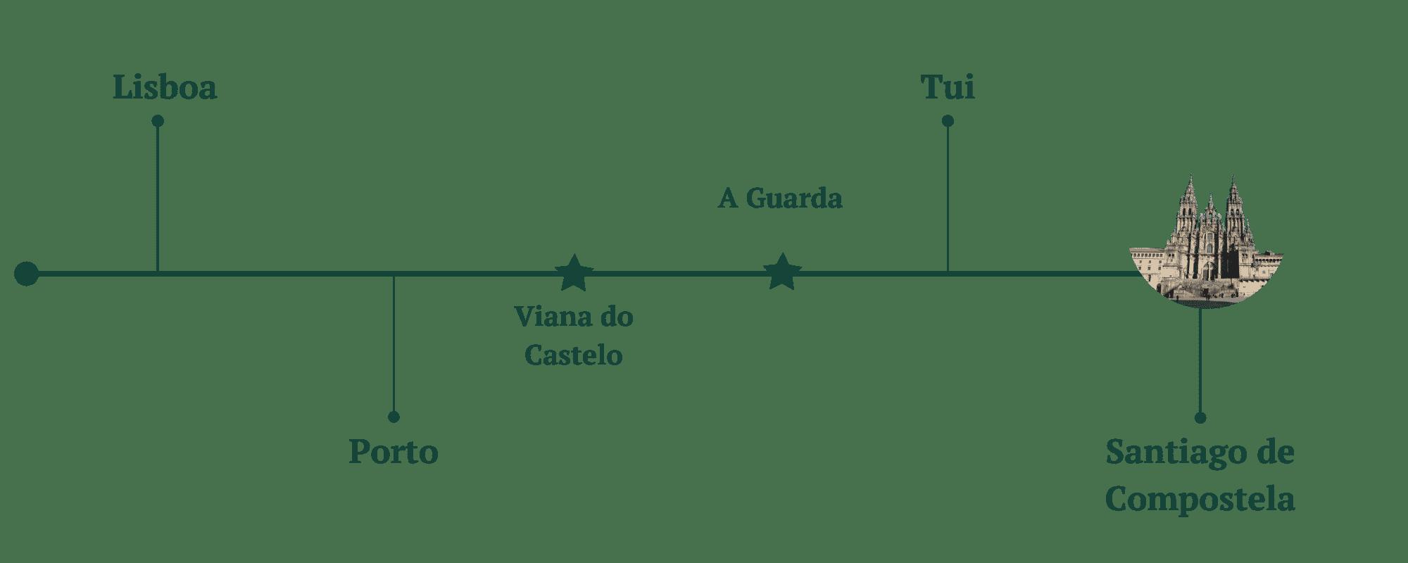 Etapas y kiómetros del Camino Portugués