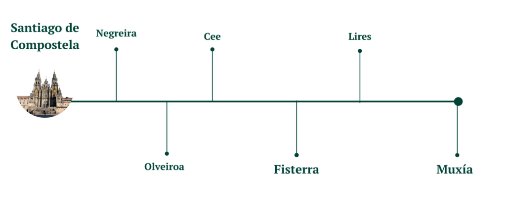 Camino de Fisterra y Muxia