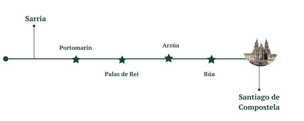 Camino de Santiago desde Sarria - Sarria
