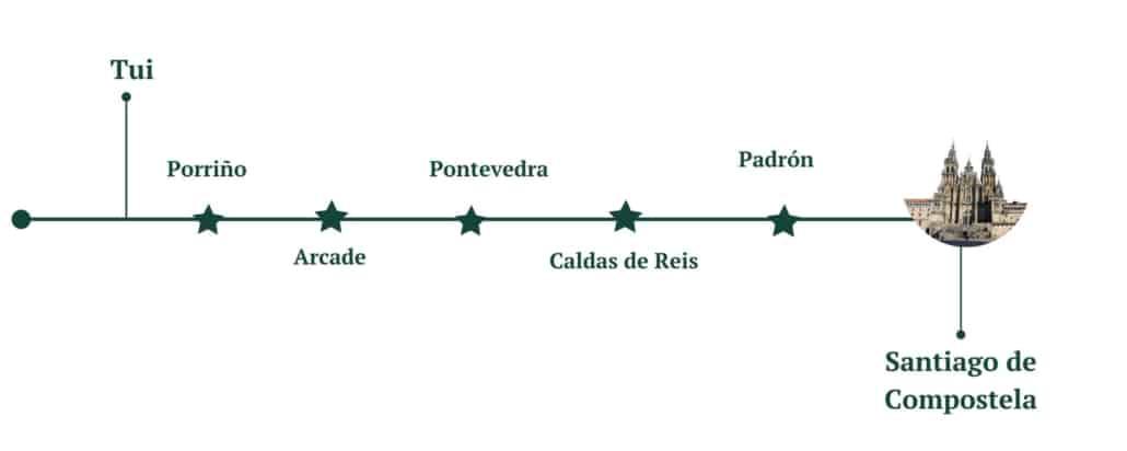 Camino de Santiago en una semana : Tui - Santiago