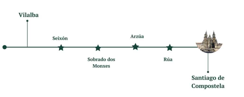 Camino-del-Norte-Villaba-Santiago