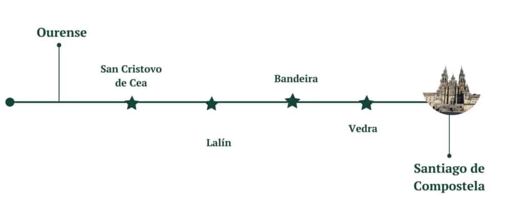 Vía de la Plata desde Ourense