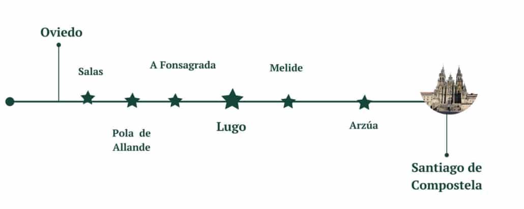 etapas y km del camino primitivo