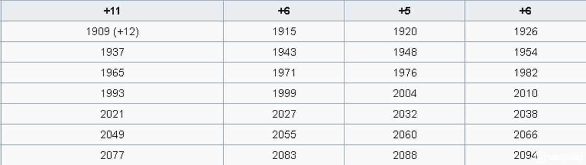 Años Santos Jubilares Compostelanos de los Siglos XX y XXI